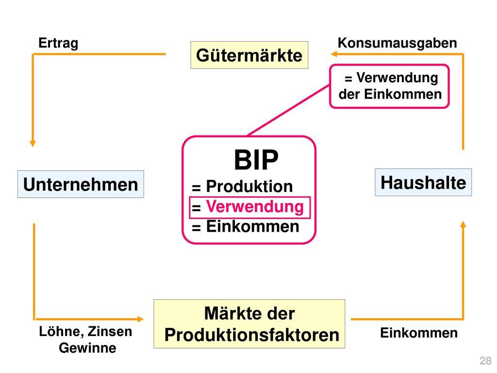 BIP Gütermärkte Haushalte Unternehmen Märkte der Produktionsfaktoren