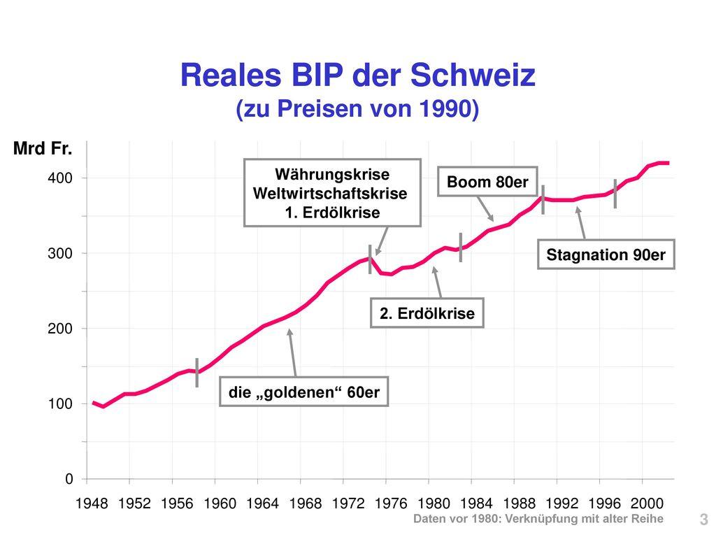 Reales BIP der Schweiz (zu Preisen von 1990)