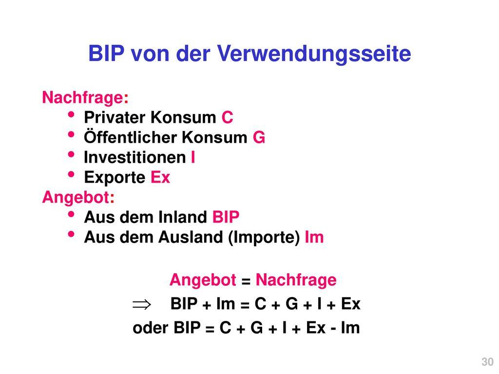 BIP von der Verwendungsseite
