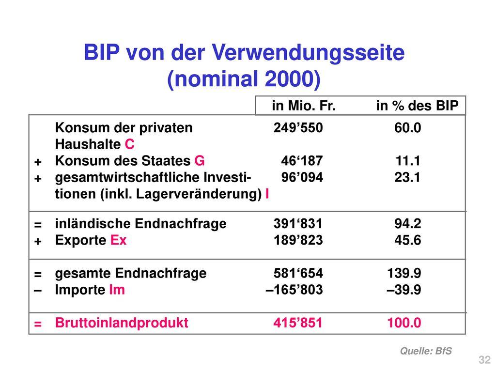 BIP von der Verwendungsseite (nominal 2000)