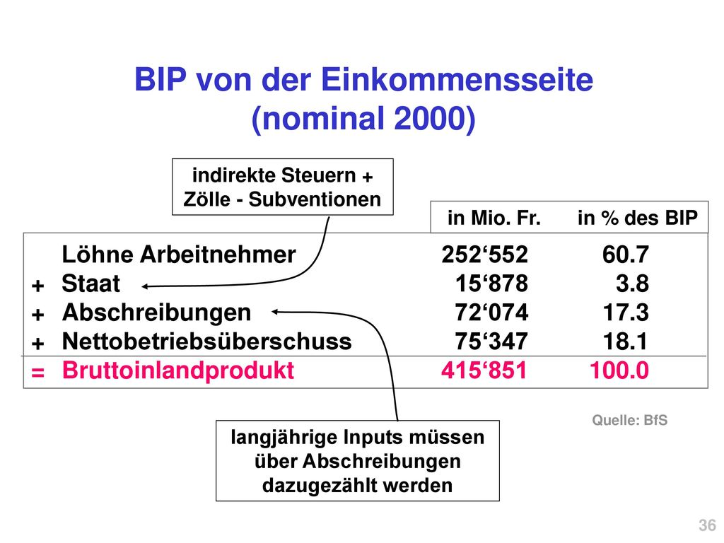 BIP von der Einkommensseite (nominal 2000)