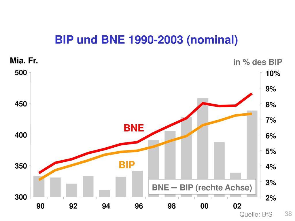 BIP und BNE 1990-2003 (nominal) BNE BIP Mia. Fr. in % des BIP
