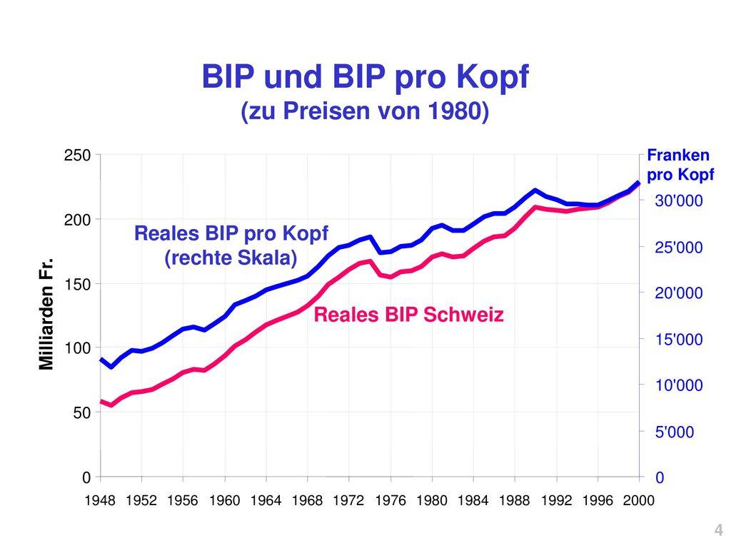 BIP und BIP pro Kopf (zu Preisen von 1980)