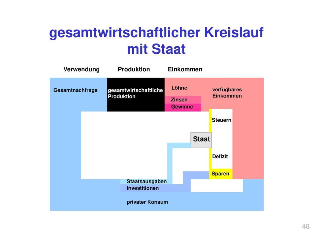 gesamtwirtschaftlicher Kreislauf mit Staat