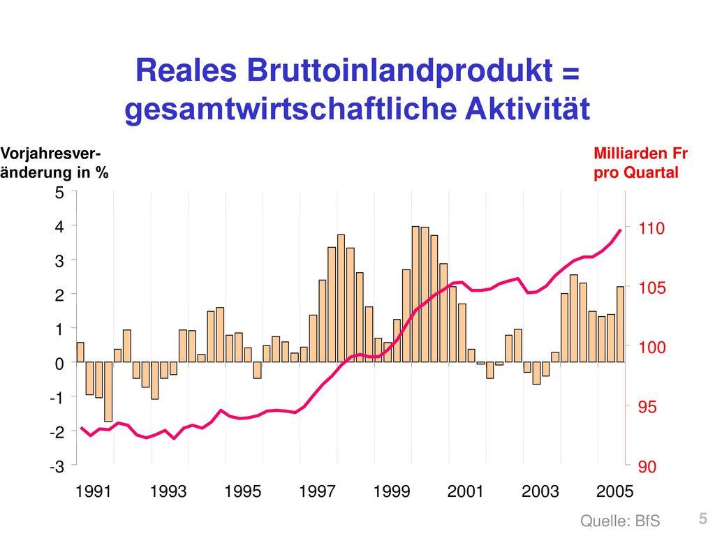 Reales Bruttoinlandprodukt = gesamtwirtschaftliche Aktivität