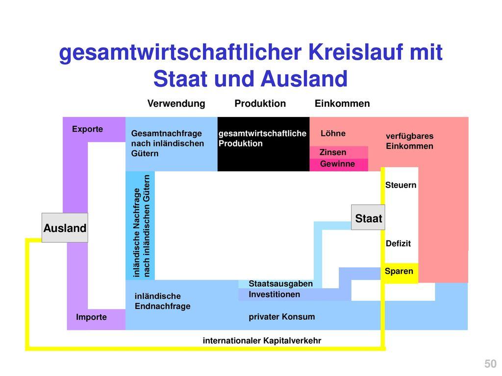 gesamtwirtschaftlicher Kreislauf mit Staat und Ausland