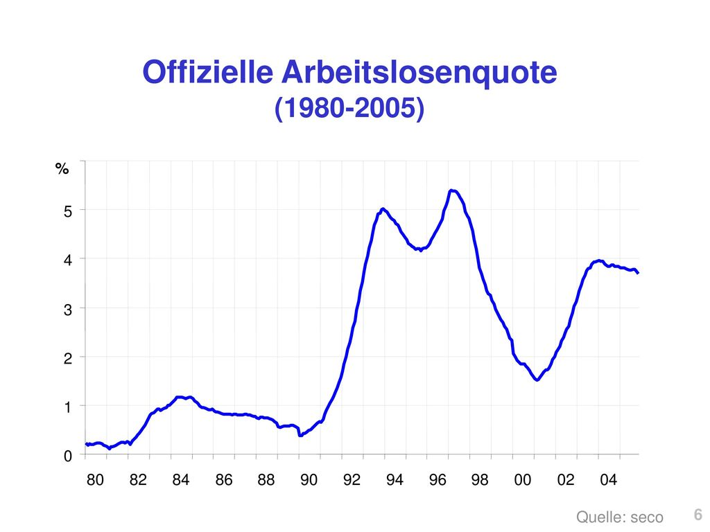 Offizielle Arbeitslosenquote (1980-2005)