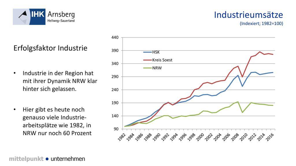 Industrieumsätze (Indexiert; 1982=100)