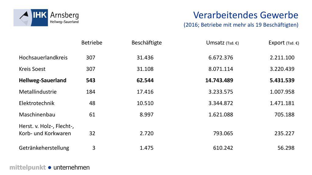 Verarbeitendes Gewerbe (2016; Betriebe mit mehr als 19 Beschäftigten)