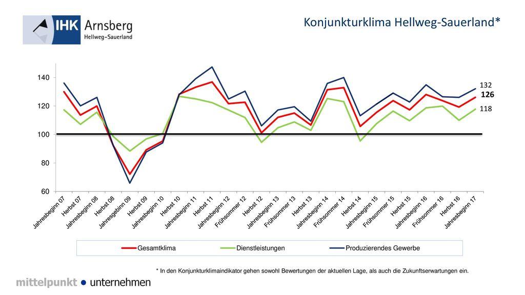 Konjunkturklima Hellweg-Sauerland*
