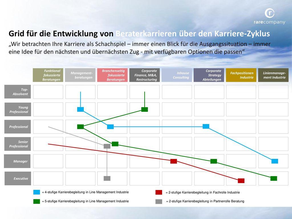 Grid für die Entwicklung von Beraterkarrieren über den Karriere-Zyklus