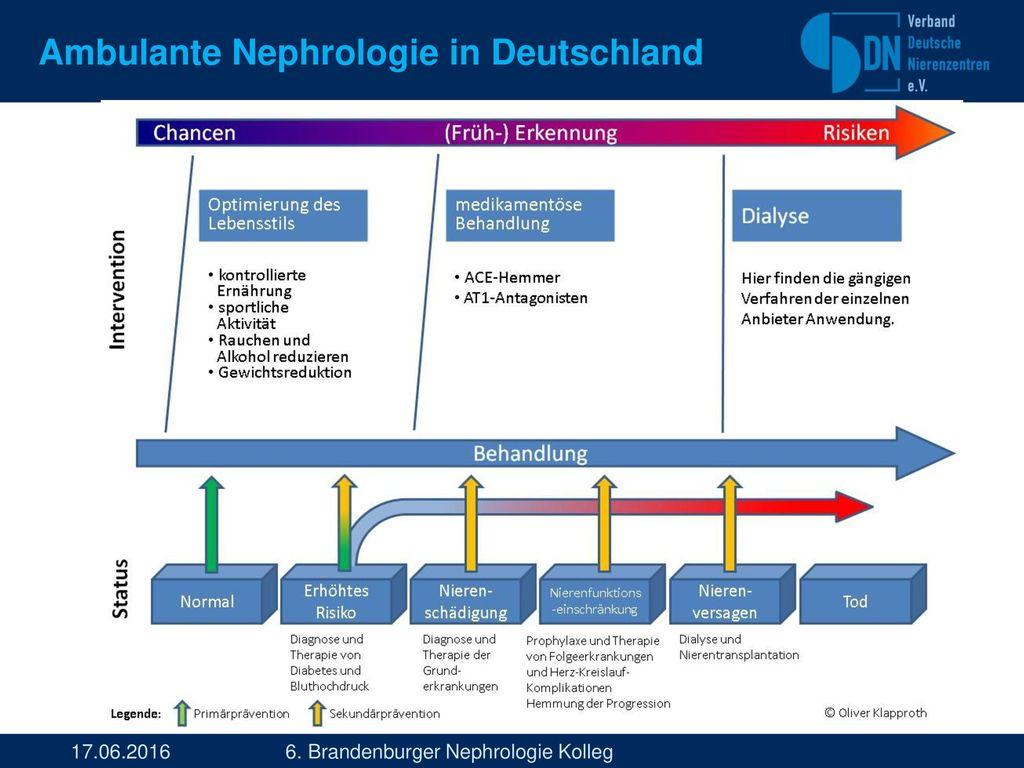 Ambulante Nephrologie in Deutschland