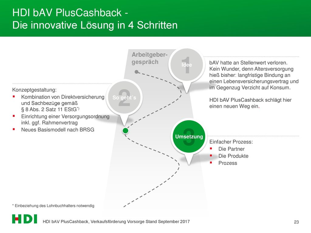 HDI bAV PlusCashback - Die innovative Lösung in 4 Schritten