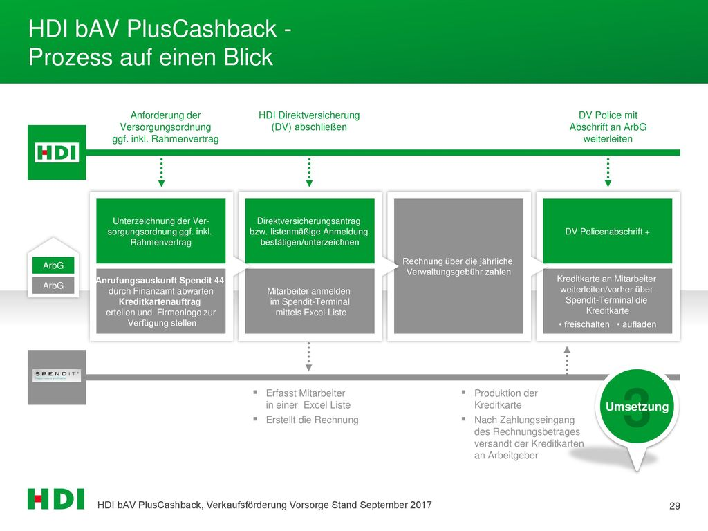 HDI bAV PlusCashback - Prozess auf einen Blick