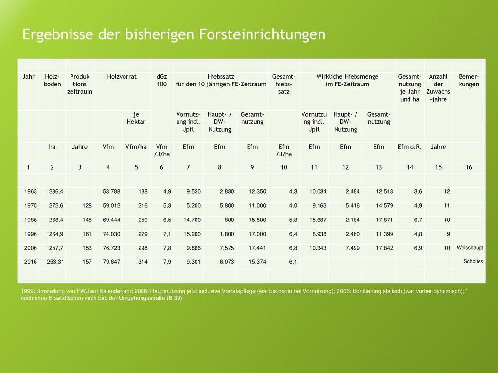 Ergebnisse der bisherigen Forsteinrichtungen