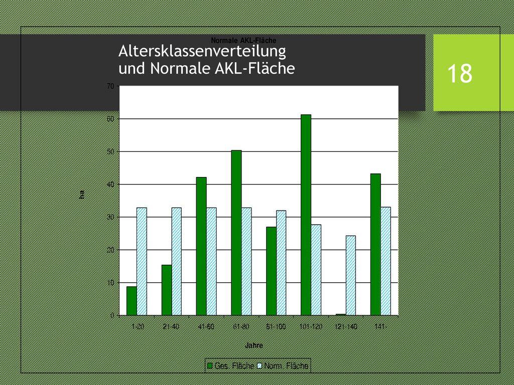 Altersklassenverteilung und Normale AKL-Fläche