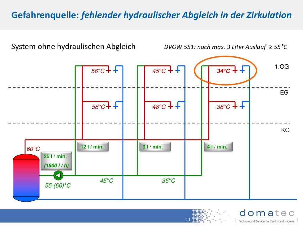 Gefahrenquelle: fehlender hydraulischer Abgleich in der Zirkulation