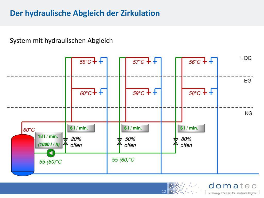 Der hydraulische Abgleich der Zirkulation