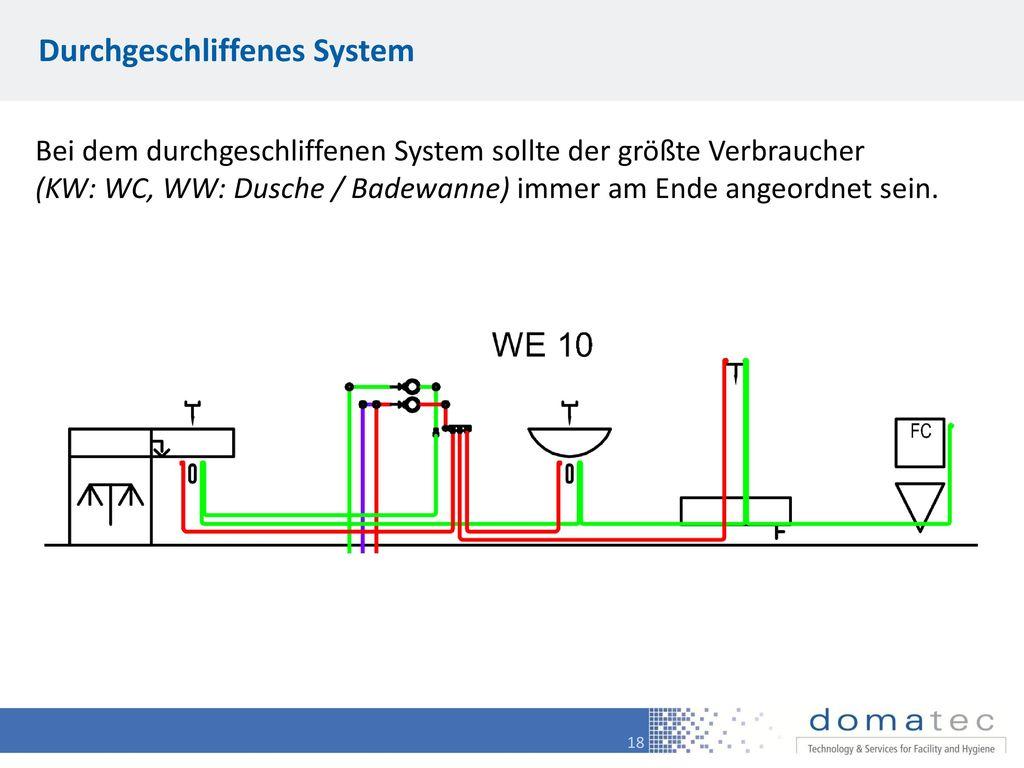 Durchgeschliffenes System