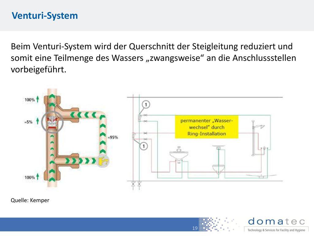 Venturi-System