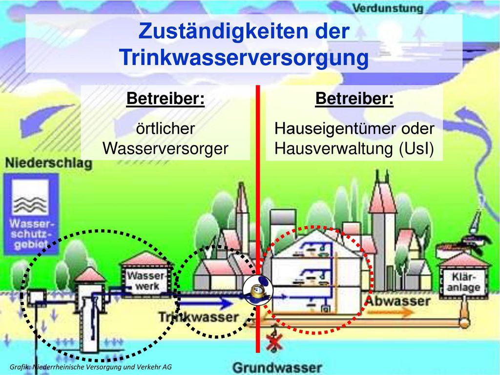 Zuständigkeiten der Trinkwasserversorgung