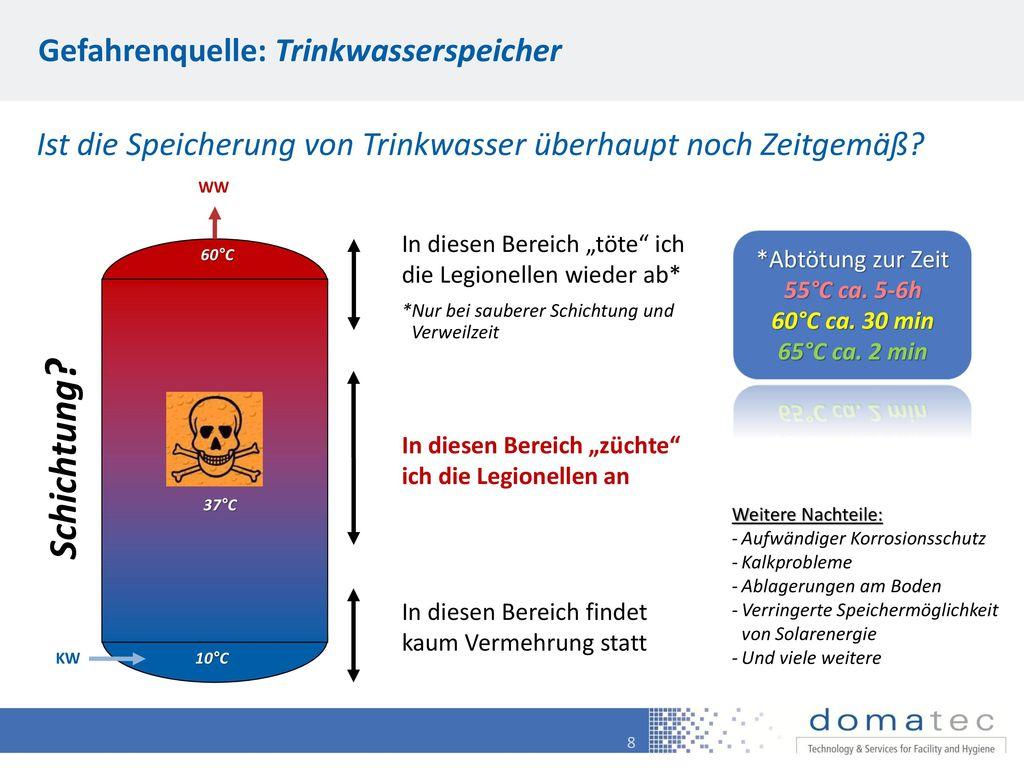 Schichtung Gefahrenquelle: Trinkwasserspeicher