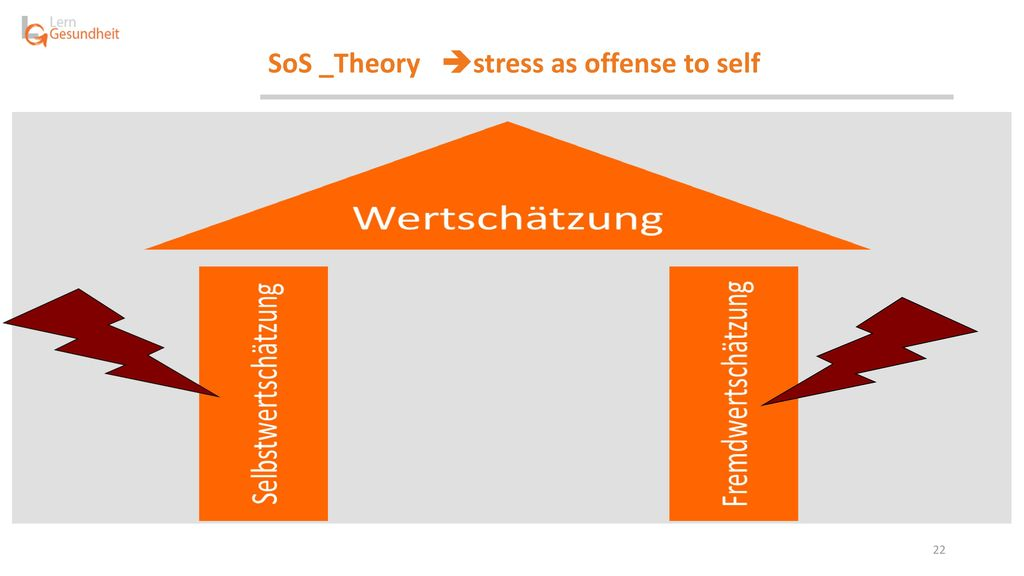 SoS _Theory stress as offense to self