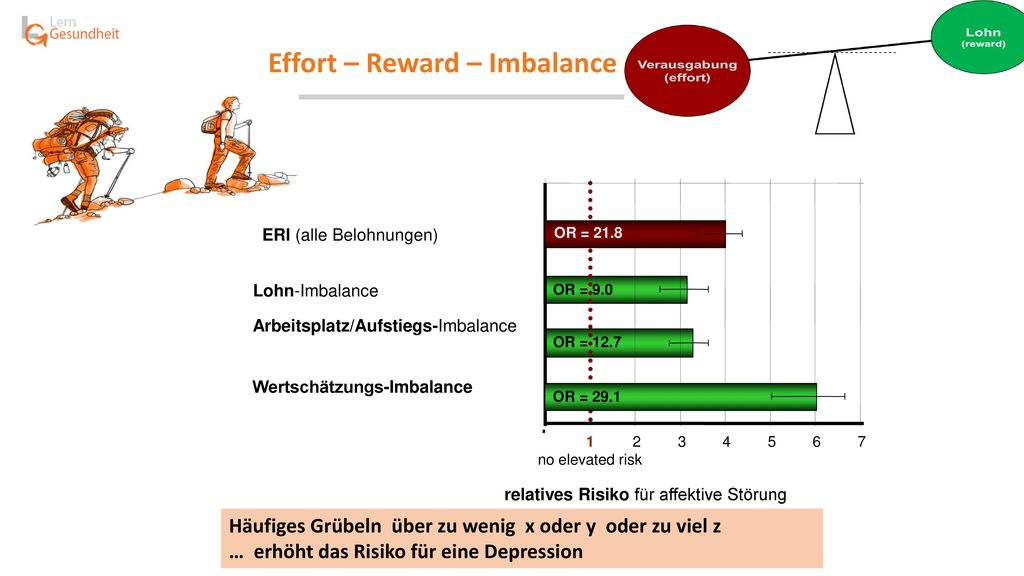 Effort – Reward – Imbalance = ERI