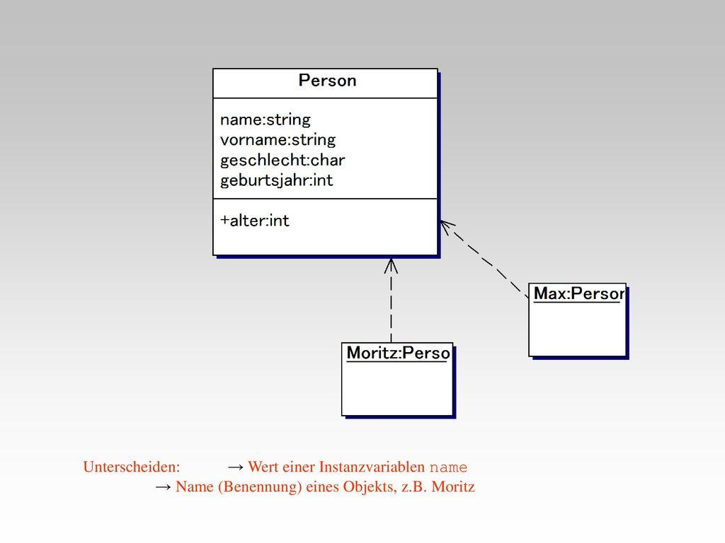 Unterscheiden: → Wert einer Instanzvariablen name