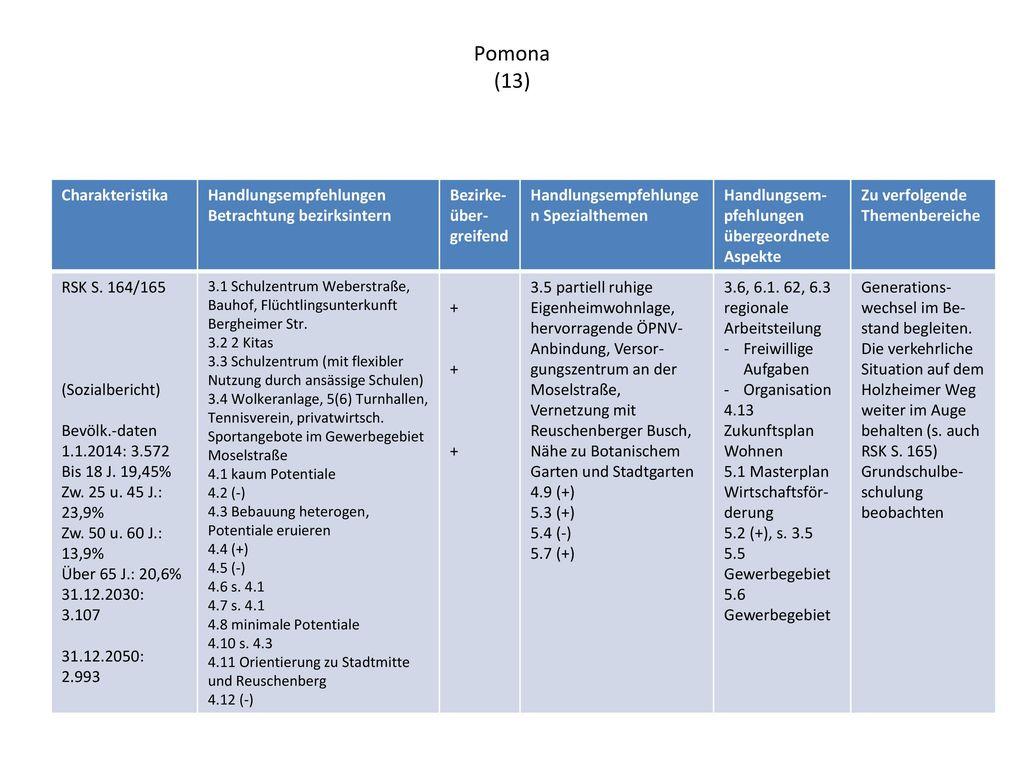 Pomona (13) Charakteristika