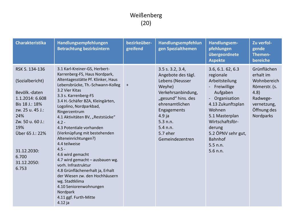 Weißenberg (20) Charakteristika