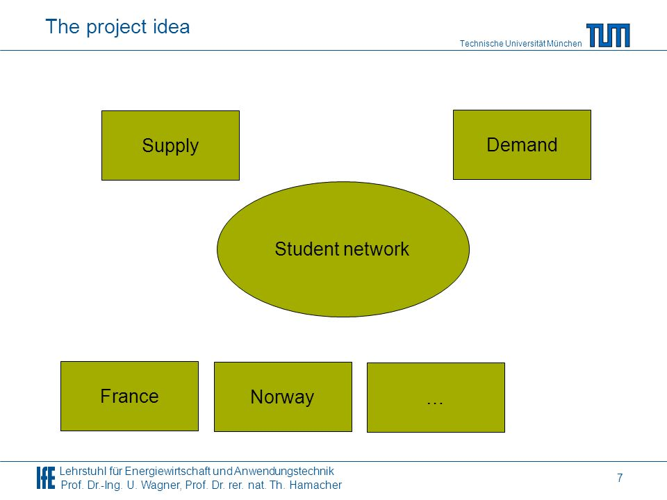 The project idea Supply Demand Student network France Norway …