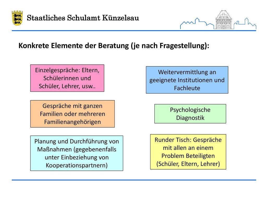 Konkrete Elemente der Beratung (je nach Fragestellung):