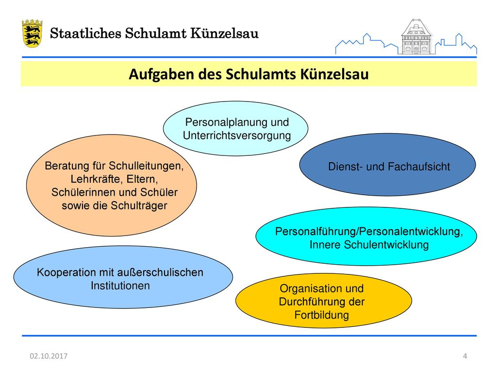 Aufgaben des Schulamts Künzelsau