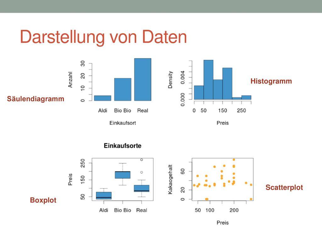 Darstellung von Daten Histogramm Säulendiagramm Scatterplot Boxplot