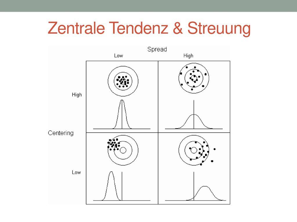 Zentrale Tendenz & Streuung