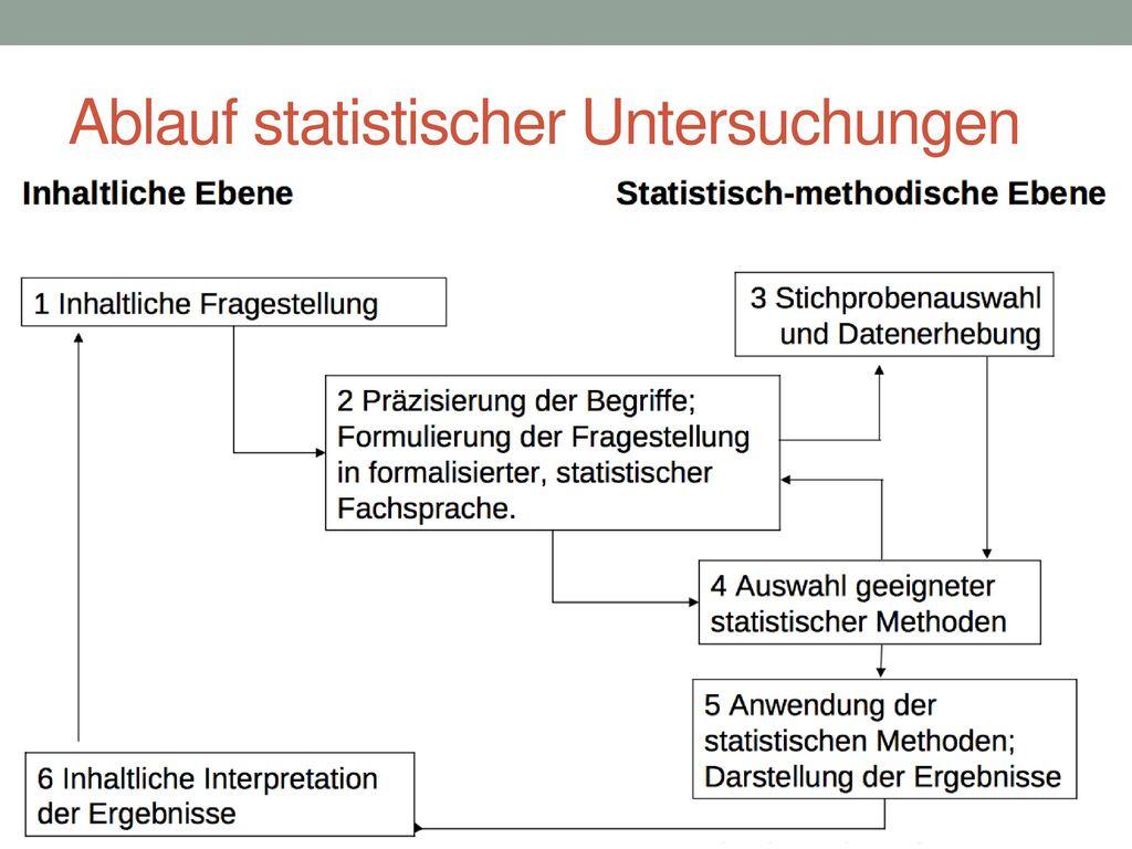 Ablauf statistischer Untersuchungen