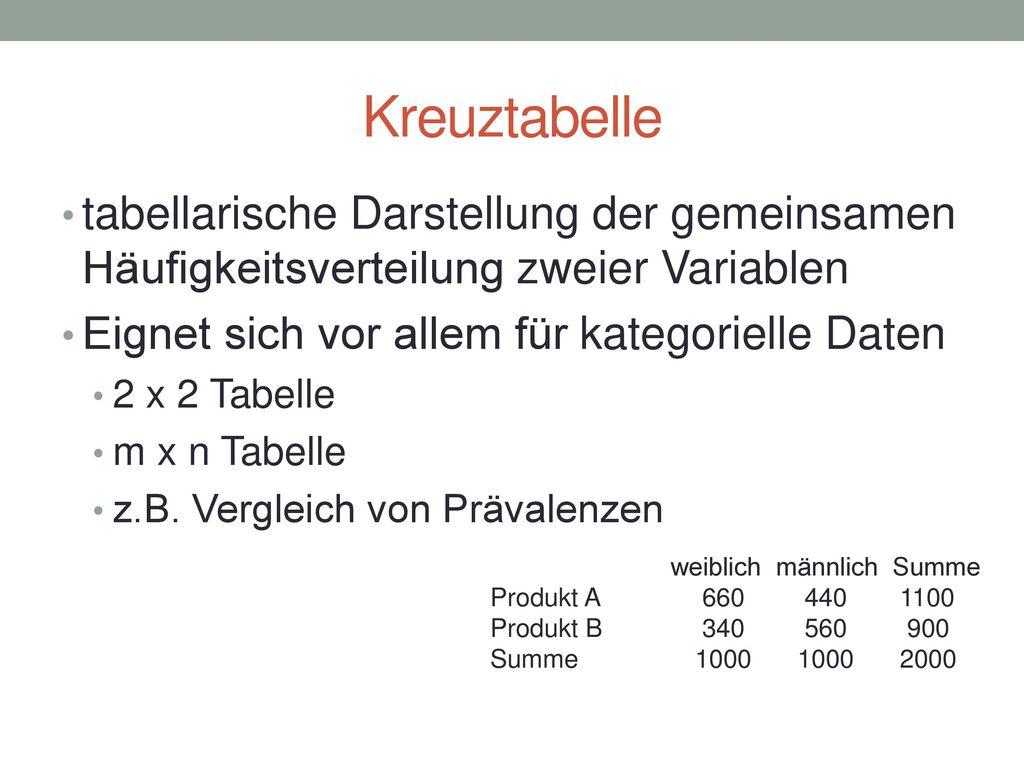 Konfidenzintervall & Co.