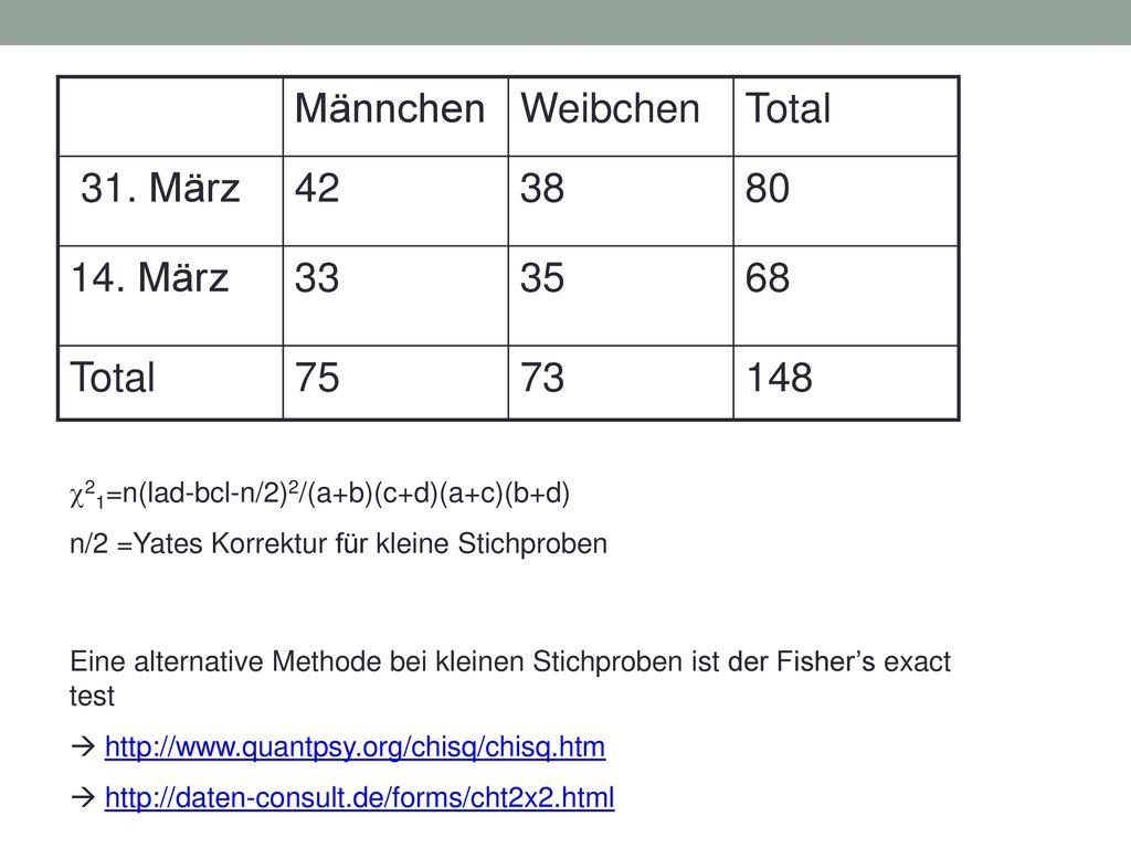 Männchen (m) Weibchen (f) Total Beobachtet (o) 42 38 80 Erwartet (e)