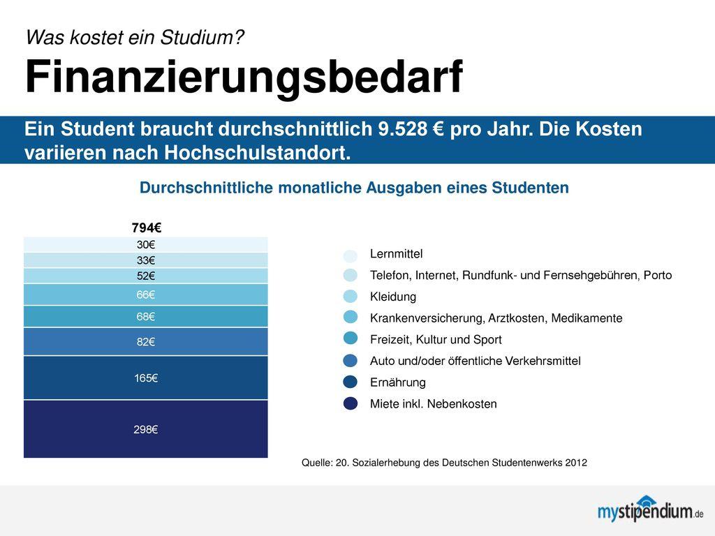 Durchschnittliche monatliche Ausgaben eines Studenten
