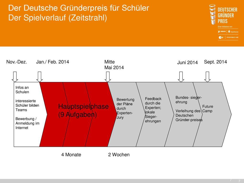 Der Deutsche Gründerpreis für Schüler Der Spielverlauf (Zeitstrahl)