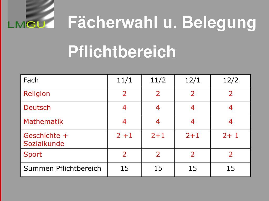 Fächerwahl u. Belegung Pflichtbereich Fach 11/1 11/2 12/1 12/2