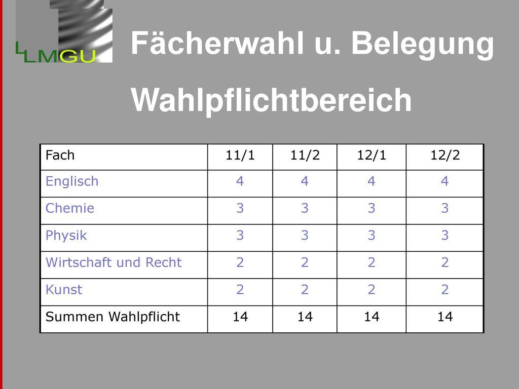 Fächerwahl u. Belegung Wahlpflichtbereich Fach 11/1 11/2 12/1 12/2