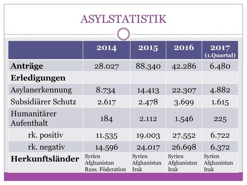 ASYLSTATISTIK 2014 2015 2016 2017 (1.Quartal) Anträge 28.027 88.340