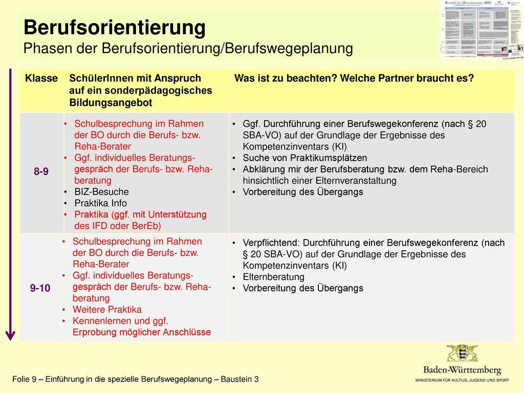 Berufsorientierung Phasen der Berufsorientierung/Berufswegeplanung