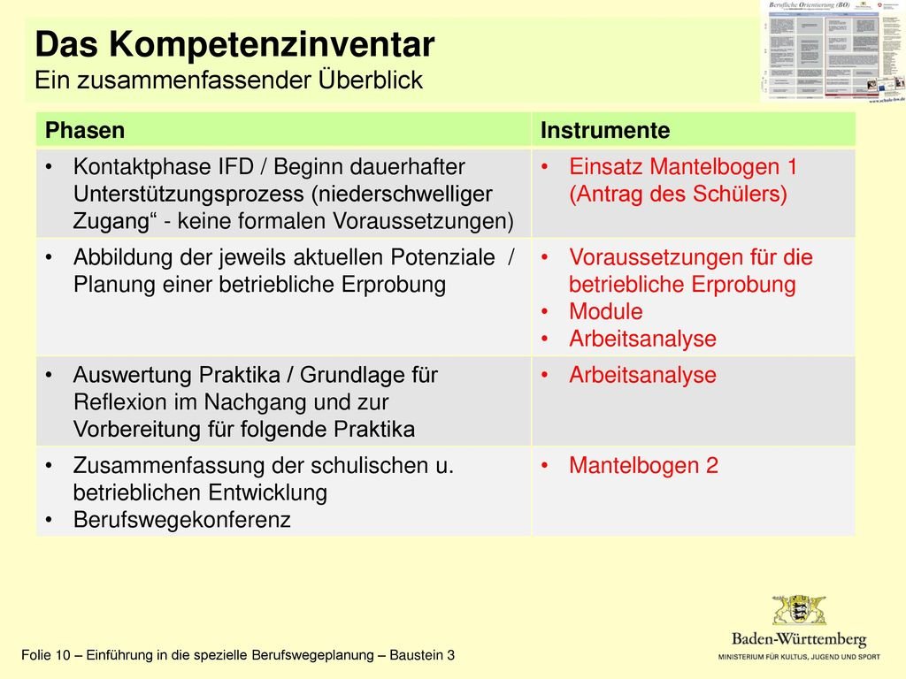 Das Kompetenzinventar