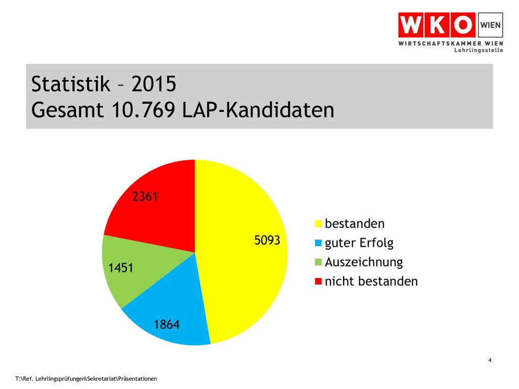 Statistik – 2015 Gesamt 10.769 LAP-Kandidaten