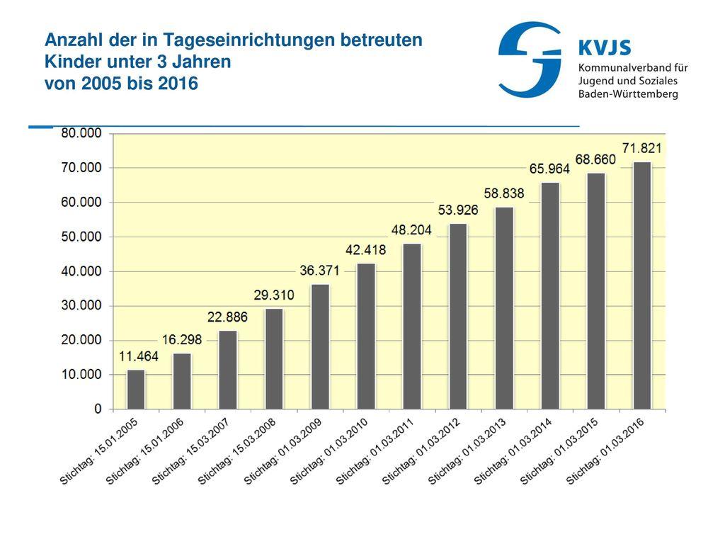 Anzahl der in Tageseinrichtungen betreuten Kinder unter 3 Jahren von 2005 bis 2016