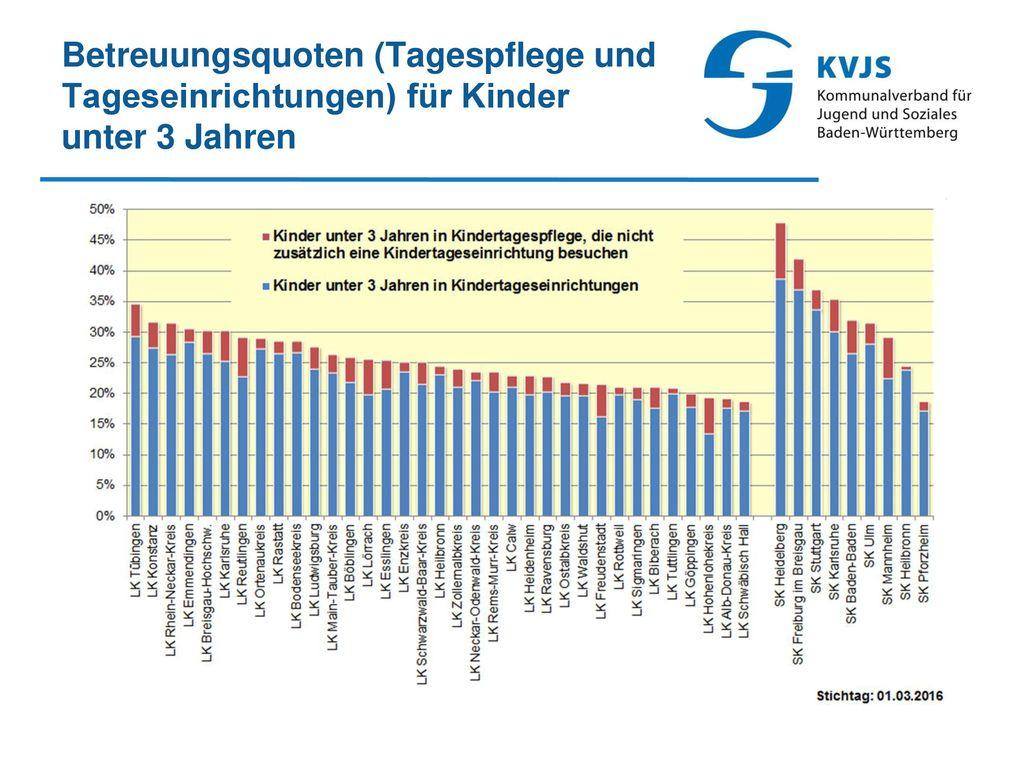 Betreuungsquoten (Tagespflege und Tageseinrichtungen) für Kinder unter 3 Jahren