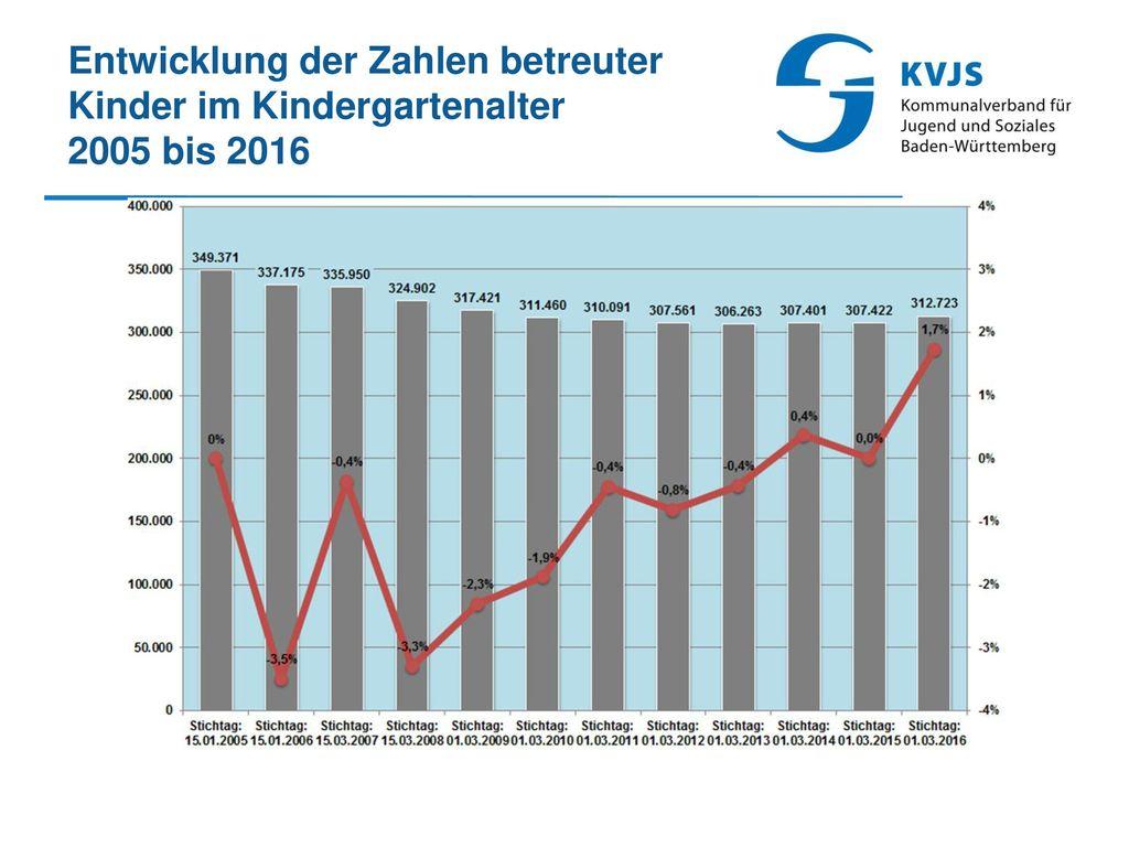 Entwicklung der Zahlen betreuter Kinder im Kindergartenalter 2005 bis 2016